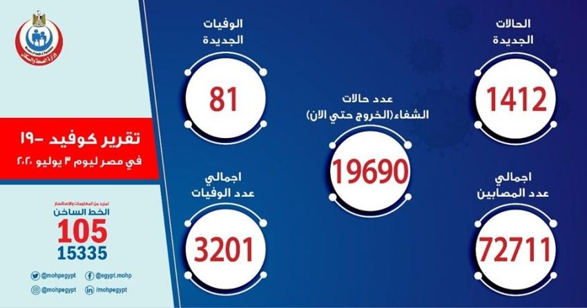 الصحة: تسجيل 1412 حالات إيجابية جديدة لفيروس كورونا باجمالي 72711و 81 حالة وفاة باجمالي 3201 وشفاء 19690