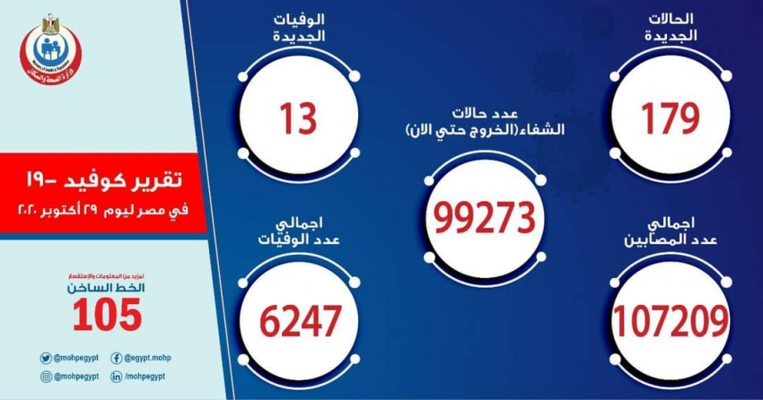 الصحة : تسجيل  179 حالة إيجابية جديدة لفيروس كورونا.. و 13 حالة وفاة