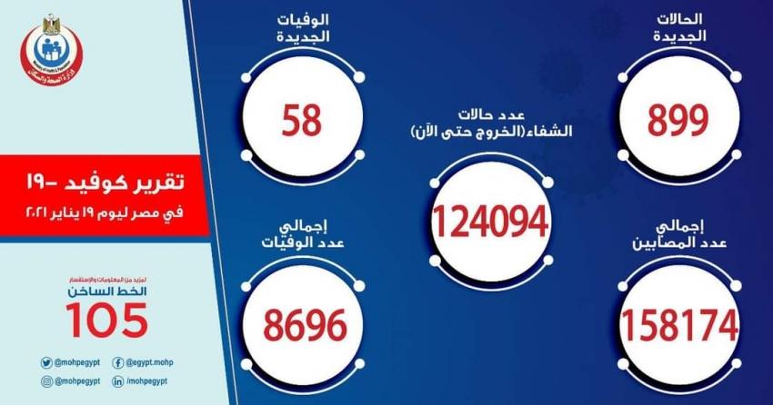 الصحة: تسجيل  899 حالة إيجابية جديدة بفيروس كورونا.. و 58 حالة وفاة