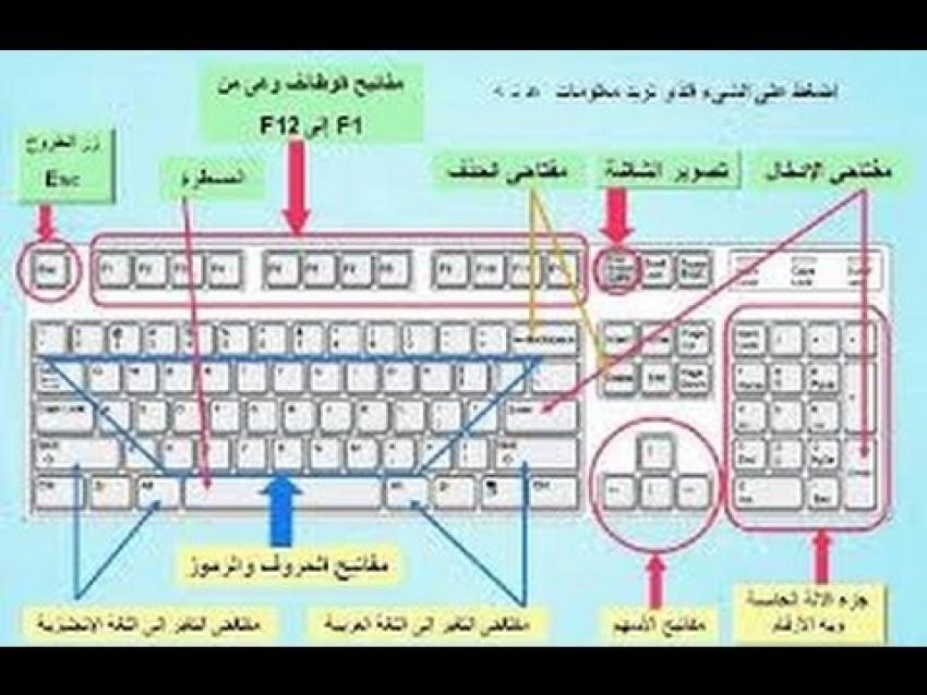 125 اختصار للوحه المفاتيح تسهل عليك العمل علي الكمبيوتر