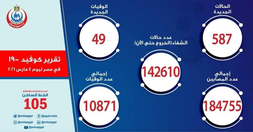 الصحة: تسجيل 587 حالة إيجابية جديدة بفيروس كورونا ..و 49 حالة وفاة