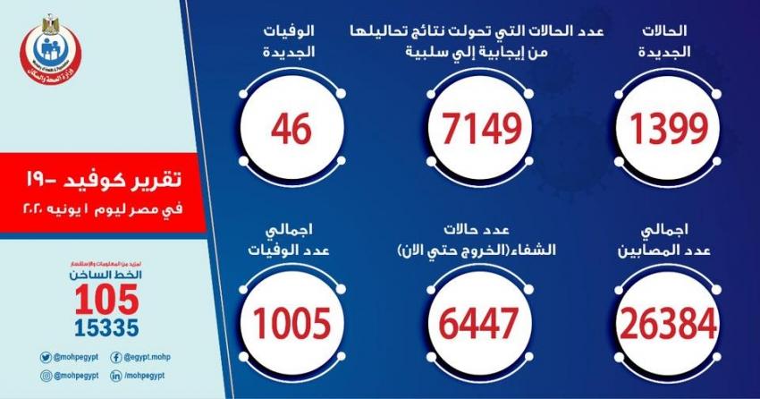الصحة: تسجيل 1399 حالة إيجابية لفيروس كورونا باجمالي 26384 و 46 حالة وفاة باجمالي 1005 وشفاء 6447