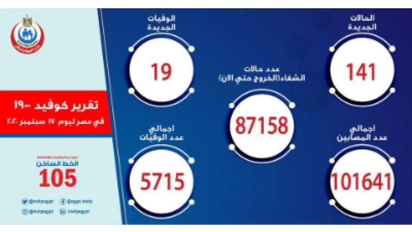 الصحة: تسجيل 141 حالة مصابة بـ«كورونا».. و19 وفاة