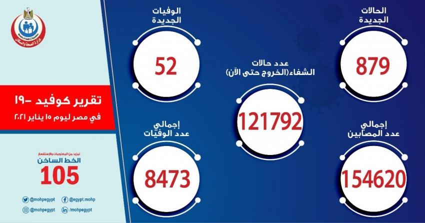 الصحة: تسجيل  879 حالة إيجابية جديدة بفيروس كورونا.. و 52 حالة وفاة