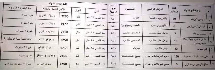 220فرصة عمل بشركة الدورادو للسراميكا بمحافظة السويس
