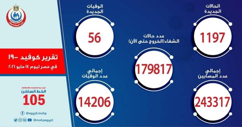 الصحة: تسجيل 1197 حالة إيجابية جديدة بفيروس كورونا ..و 56 حالة وفاة