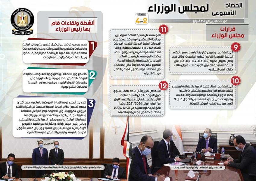 بالإنفو جراف... الحصاد الأسبوعي لمجلس الوزراء خلال الفترة من 20 فبراير إلى 26 فبراير